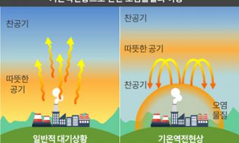 대기 정체를 알면 비상저감조치가 보인다.